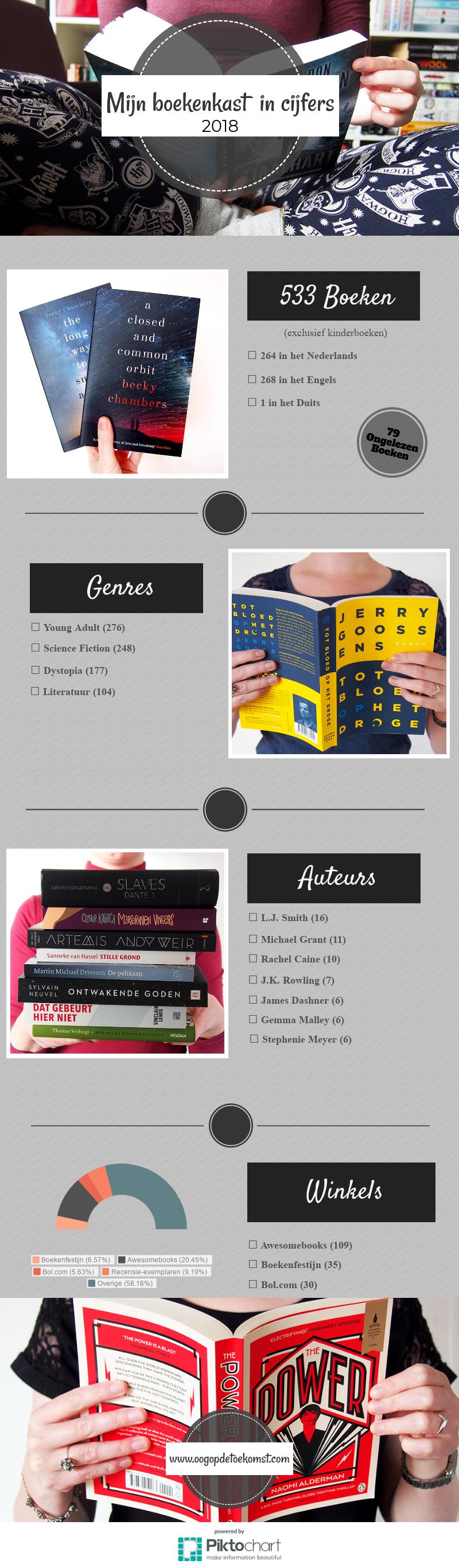 Mijn boekenkast in cijfers